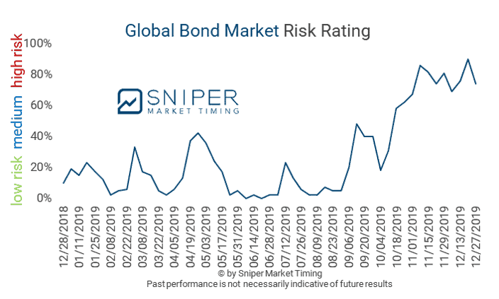 12/27/2019 - The global government bond risk benchmark (GBMR) decreased to a high-risk reading of 74%.