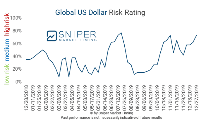 12/27/2019 - The global US Dollar risk score (GUSDR) remained at a high-risk level. The GUSDR closed higher at 73%.