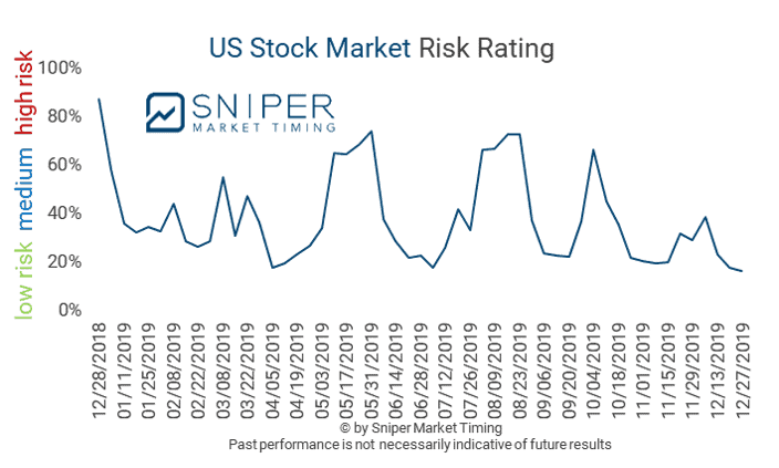 12/27/2019 - The US stock market risk sunk to a low-risk level of 16%.