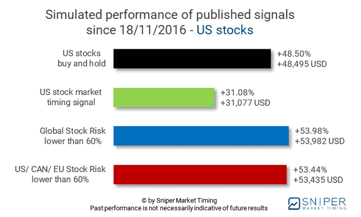 12/27/2019 - Stock market timing US stocks - simulated performance