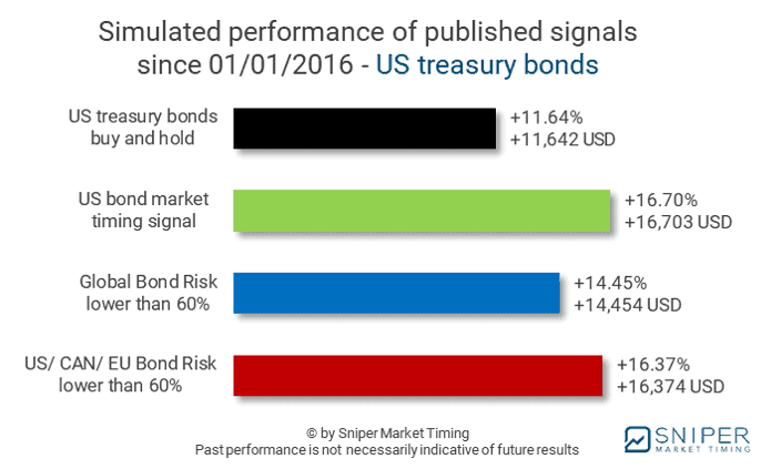 12/27/2019 - Bond market timing US treasury bonds - simulated performance