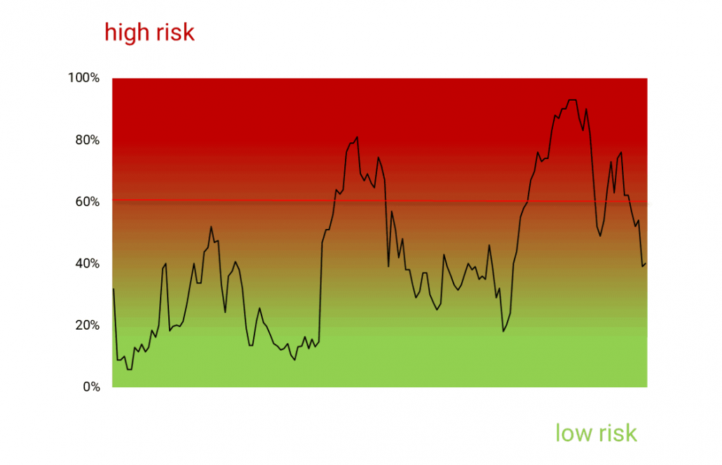 Market risk ratings - how it works