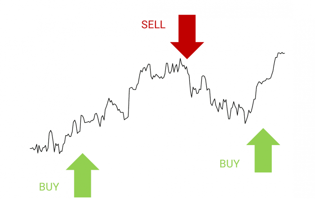 Market timing signals - how it works with buy and sell recommendations