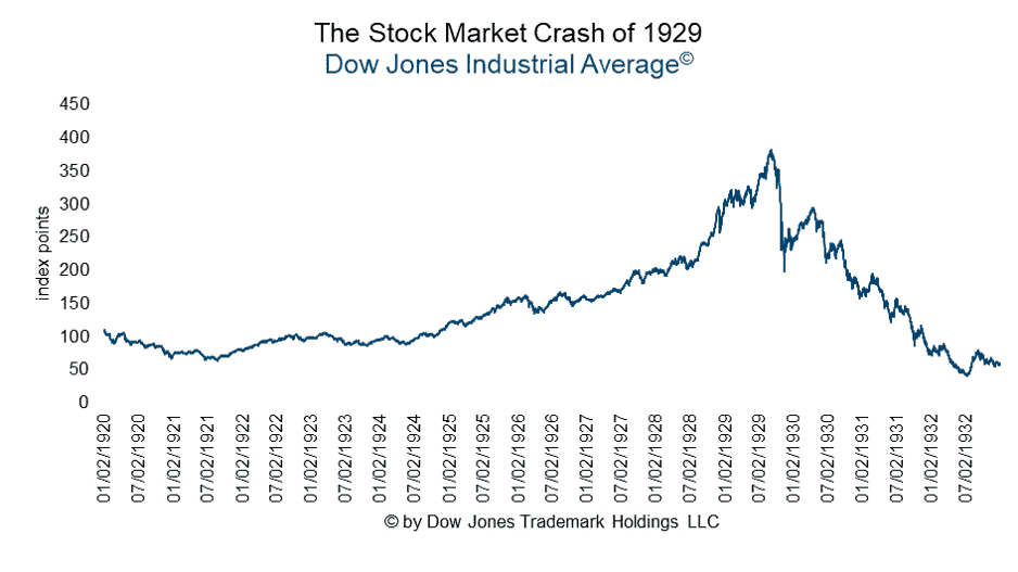 The stock market crash of 1929 - Dow Jones Industrial Average