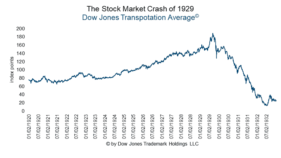 The crash of 1929 - Dow Jones Transportation Average
