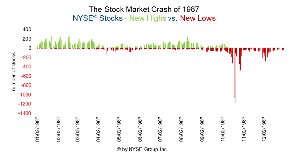 Market breadth - new highs and new lows - NYSE