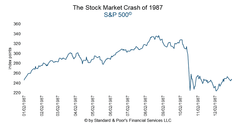 S&P 500 Index during the market crash of 1987