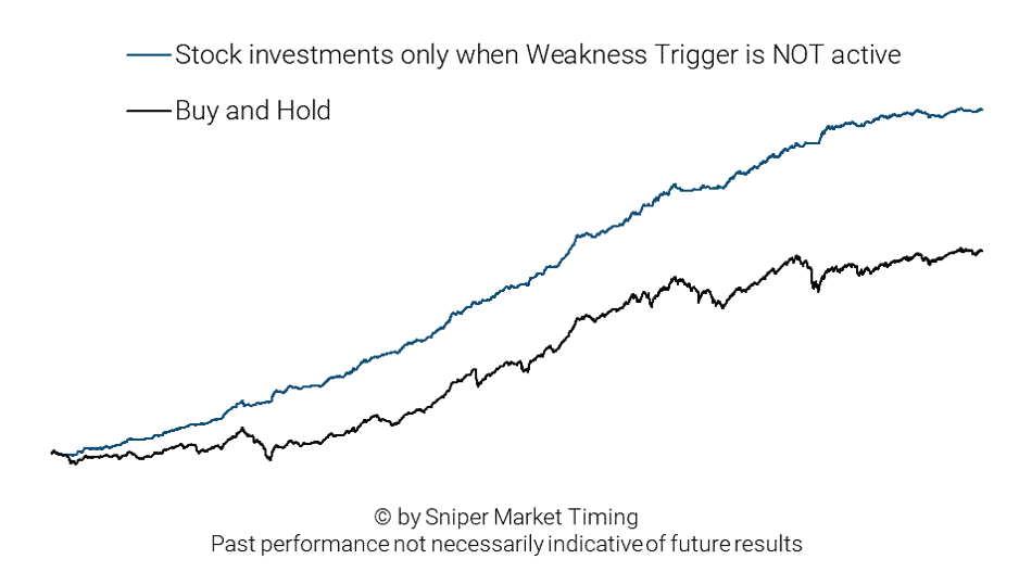 Stock market investment stratey 2 - Weakness Trigger not active