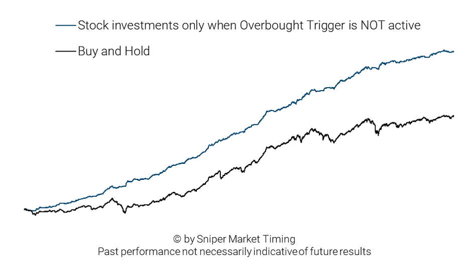 Stock market investment stratey 3 - Overbought Trigger not active