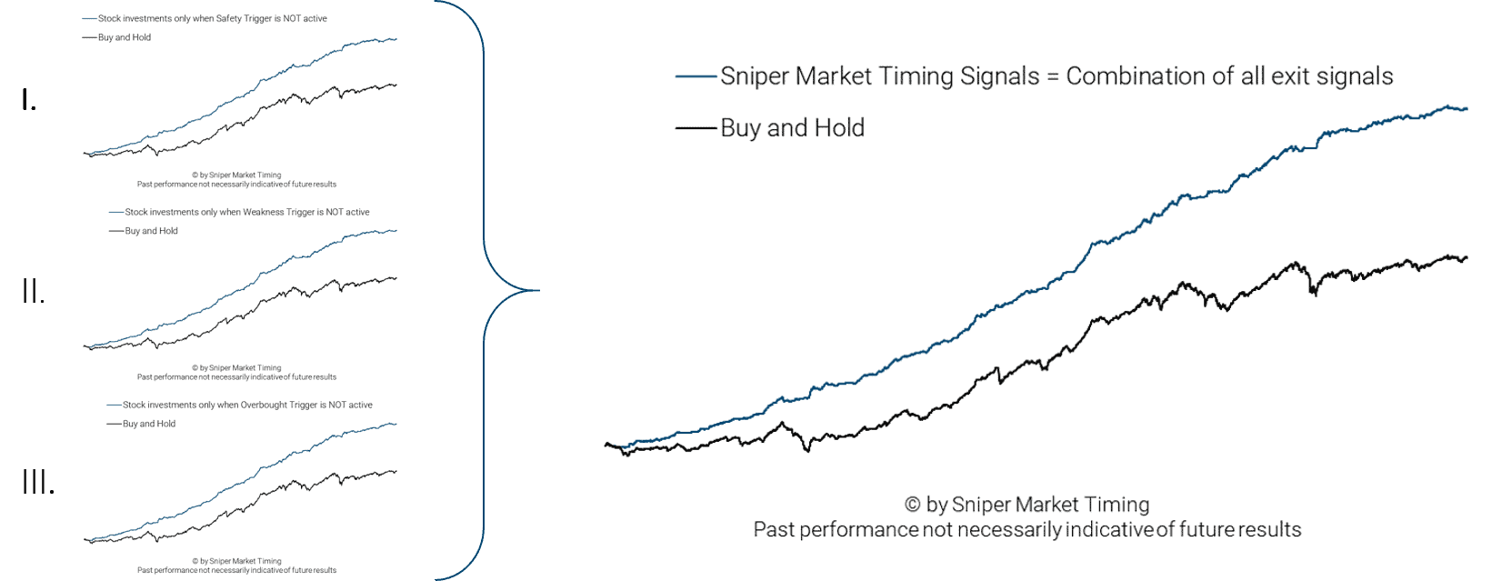 Stock market investment stratey as combination of all three exit signals